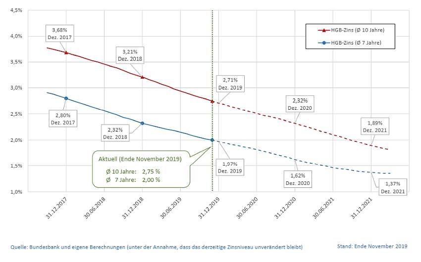 Entwicklung der HGB-Zinssätze